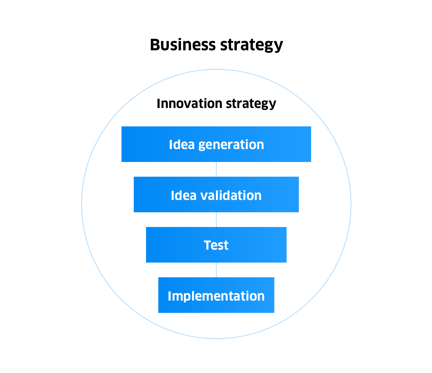 Image showing 4 stages of delivery within the business strategy