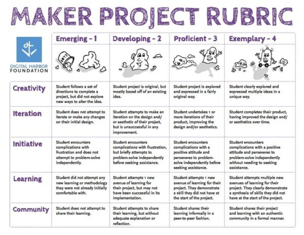 maker project rubric overview