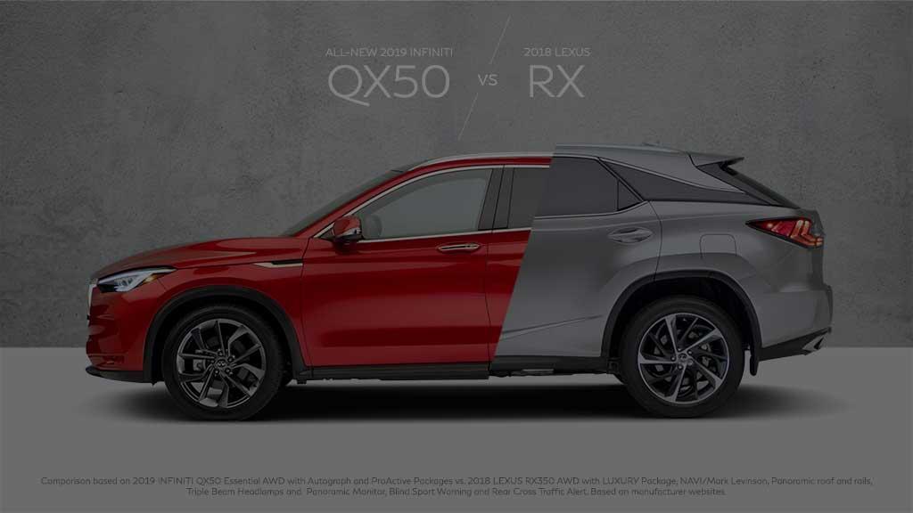 QX50 vs RX