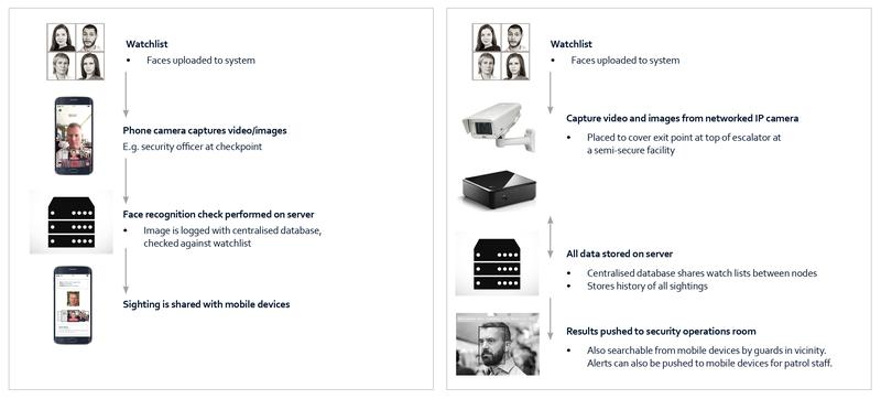 SmartVis Face architecture graphic x