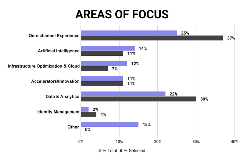 "Bar graph showing the percentage of ideas submitted (black bars) and the percentage of ideas selected (purple bars) across seven focus areas: Omnichannel Experience (25% total, 37% selected), Artificial Intelligence (14% total, 11% selected, Infrastructure Optimization and Cloud (12% total, 7% selected), Accelerators and Innovation (11% total, 11% selected), Data and Analytics (22% total, 30% selected), Identity Management (2% total, 4% selected), and ""Other"" (15% total, 0% selected)."
