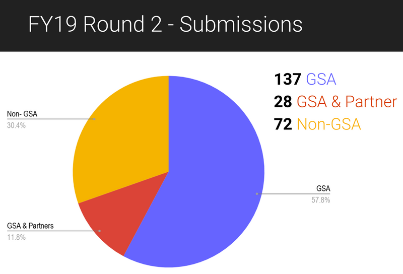 "A pie chart is titled, ""FY 19 Round 2 - Submissions."" It shows a breakdown of the three types of submissions. The smallest section of the pie chart represents the 28 submissions (11.8 percent) from ""GSA and Partner"" in the color red. A larger section, represents the 72 submissions (30.4 percent) that came from ""Non-GSA"" agencies in the color yellow. The largest section is in the color blue and shows that 137 submissions (57.8 percent) were from ""GSA."""
