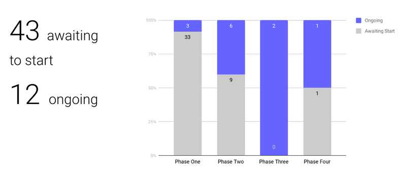 A chart showing each of the four 10x phases and the number of projects that are ongoing and awaiting to start for each phase. In total, there are 43 projects awaiting to start and 12 that are ongoing. Here is a breakdown of each phase. Phase 1: 3 ongoing, 33 awaiting to start, Phase 2: 6 ongoing, 9 awaiting to start, 2 ongoing, 0 awaiting to start, 1 ongoing, 1 awaiting to start.