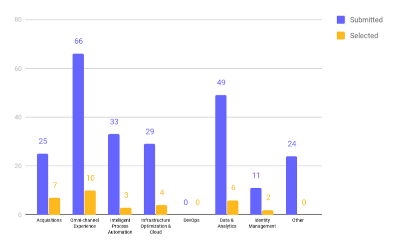 A chart showing the breakdown of the categories submissions and selections fell into. Purple bars represent submissions: 25 from Acquisitions, 66 from Omni-channel experience, 33 from Intelligent Process Automation, 29 from Infrastructure Optimization & Cloud, 0 from DevOps, 49 from Data & Analytics, 11 from Identity Management, 24 from other. Selections are shown in yellow. 7 from Acquisitions, 10 from Omni-Channel Experience, 3 from Intelligent Process Automation, 4 from Infrastructure Optimization & Cloud, 0 from DevOps, 6 from Data & Analytics, 2 from Identity Management, 0 from Other.