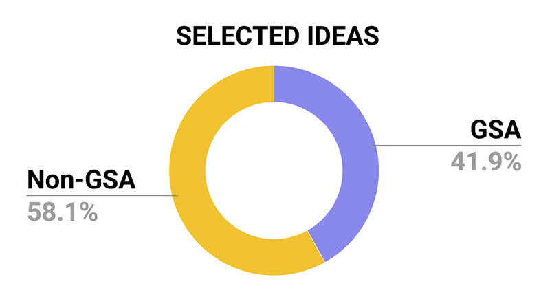This graph depicts a pie chart that illustrates the percentage of ideas selected from GSA vs Non GSA agencies: 59.3% of selected ideas were from GSA (purple), and 40.7% of selected ideas were from Non-GSA (yellow).