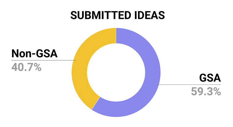 This graph depicts a pie chart that illustrates the percentage of ideas submitted from GSA vs Non GSA agencies: 41.9% of submitted ideas were from GSA (purple), and 58.1% of submitted ideas were from Non-GSA (yellow).