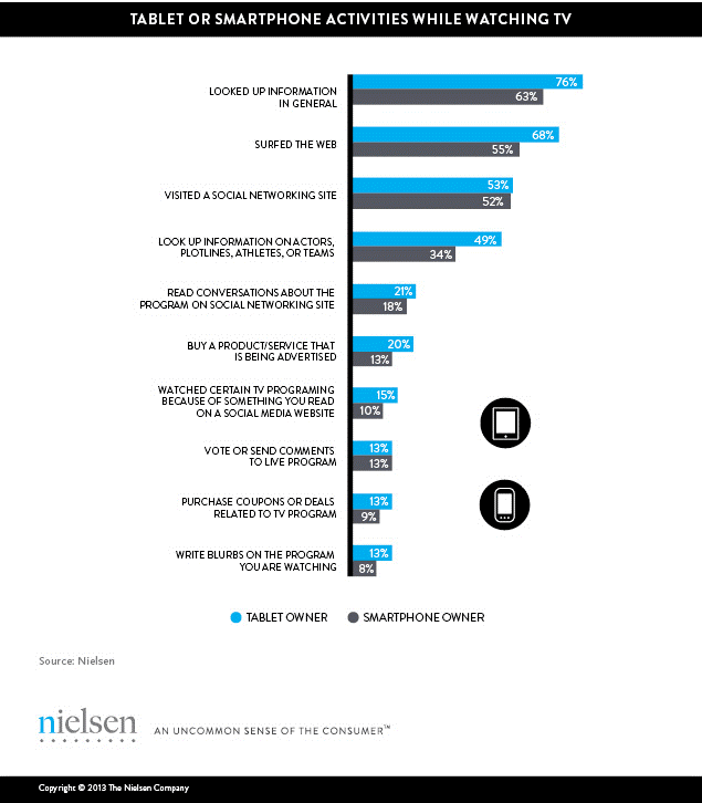 A study conducted by Nielson for Q1 2013 reports that almost half of all mobile users use their mobile devices as second screens while watching TV on a daily basis (46% for smartphones, 43% for tablets)