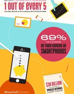 Infographic by Mobile Future about Latino Mobile Use