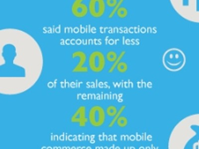 Percentage of Company Mobile Transactions
