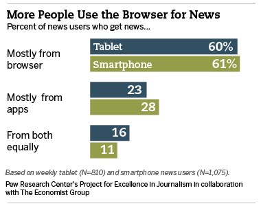 Graph showing that 60-61% of people get their news from browsers on tablets and smartphones respectively, vs. 23-28 from apps, and 16-11% both equally