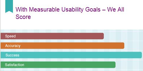 Mock chart showing the importance of success, accuracy, satisfaction, and speed as usability goals