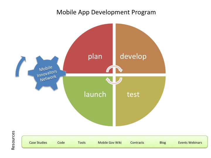 GSA's Mobile Application Development Program Helps Agencies Develop Mobile Products
