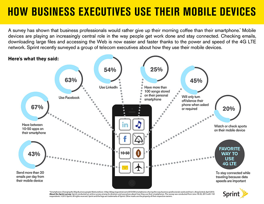 Infographic showing how business executives use their smartphones.