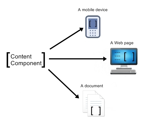 A graphic illustrating the COPE (Create Once, Publish Everywhere) content model strategy
