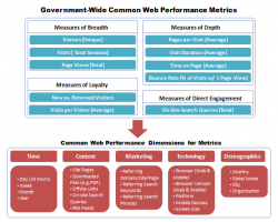 Chart at top showing the Government-Wide Common Web Performance Metrics title and four boxes, starting with Measures of Breadth (Visitors, Unique; Visits, Total Sessions; Page Views, Total); Measures of Depth (Pages per visit, Average; Visit Duration, Average; Time on Page, Average; Bounce Rate, % of Visits w/ 1 Page View); Measures of Loyalty (New vs. Returned Visitors; Visits per Visitor, Average); Measures of Direct Engagement (On-Site Search Queries, Total). Chart at bottom showing the Common Web Performance Dimensions for Metrics title and five boxes starting with Time (Day, 24 hours; Week; Month; Year); Content (Site Pages; Downloaded Files, e.g. PDF; Offsite Links; On-site Search Queries; RSS Feeds); Marketing (Referring Domain/Site/Page; Referring Search Keywords; Referring Search Phrases); Technology (Browser, Web & Mobile; Browser Version, Web & Mobile; Platform; Mobile Devices; Screen Size); Demographics (Country; State/Locale; City; Organization).