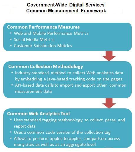 Digital metrics for federal agencies digitalgov building the the government wide digital services common measurement framework include common performance measures collection methodologies pronofoot35fo Image collections