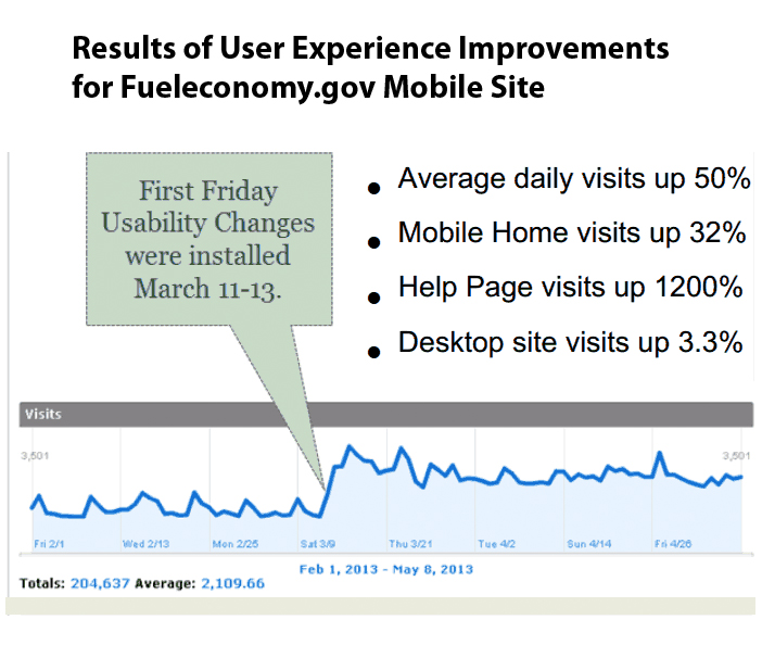 Picture showing the increased traffic to fueleconomy.gov as a result of their usability test