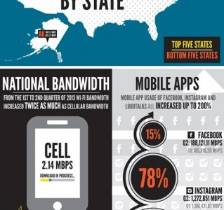 Infographic by Wefi on the future of mobile data use