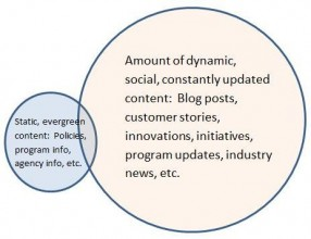 Venn diagram highlighting what your digital content should include.