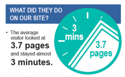 graphic explaining that the average site visitor looked at 3.7 pages and stayed 3 minutes