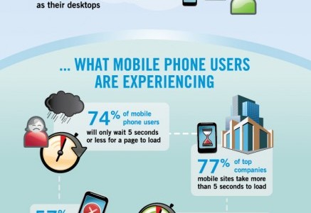 Infographic showing What mobile phone users are expecting from mobile web... - 71% of mobile websites to lead as quickly on their mobile phones as their desktops. ...What mobile phone users are experiencing - 74% of mobile phone users will only wait 5 seconds or less for a page to load. - 57% of mobile web users had problems accessing a website. - 77% of top companies mobile sites take more than 5 seconds to load. - 60% of mobile phone users will only wait 3 seconds or less for a page to load. ...Impact of disappointed mobile phone users - 57% of mobile web users will not recommend the site. - 43% of mobile web users are unlikely to return to a slow loading site. Source: Equation Research on behalf of Compuware.