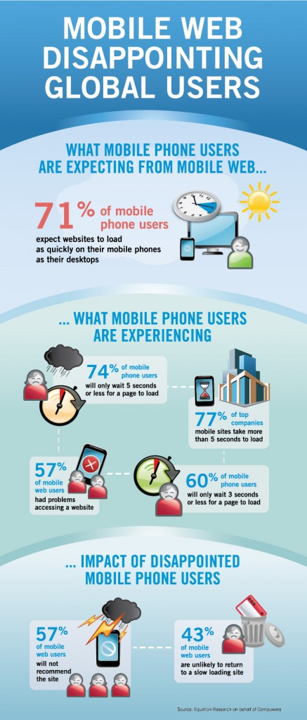 Trends on Tuesday: Optimizing Infographics for Mobile ...