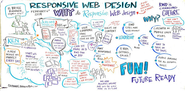 Responsive Design graphic from Responsive Web Design Workshop that displays the reasons or why's agencies should implement responsive design