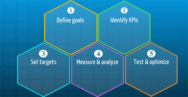 The steps to measuring UX
