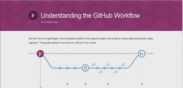 Understanding the GitHub Workflow