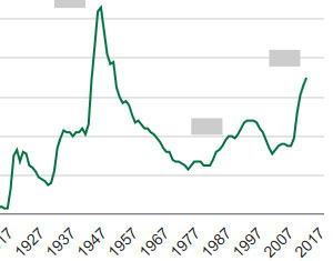 Partial federal debt graph, titled Historical Events Affecting Federal Debt Held by the Public (1797-2012)