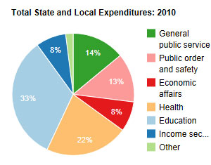 Federal debt pie chart, showing 2010 state and local expenditures fiscal outlook