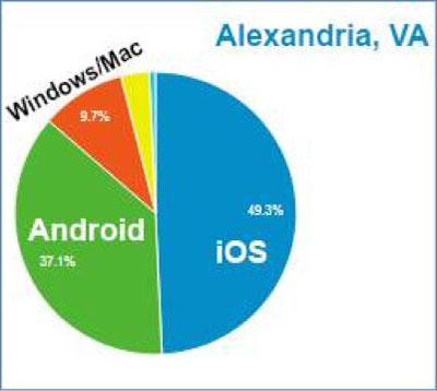 Digital Analytics Program DAP pie chart stats showing operating system usage in Alexandria, Virginia