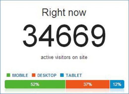 Digital Analytics Program DAP real-time stats showing active visitors on the website
