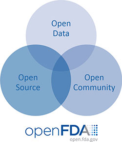 250-x-289-Open-Data-Open-Source-Open-community-openFDA