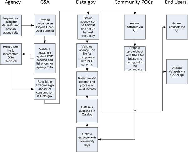 600-x-484-DataGov-Agency-JSON-consumption-chart