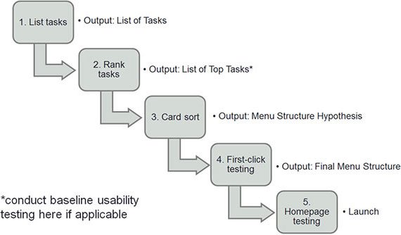 A chart of the Top-task process, outlining 5 steps: 1) List Tasks 2) Rank tasks 3) Card sort 4) First-click testing and 5) Homepage testing