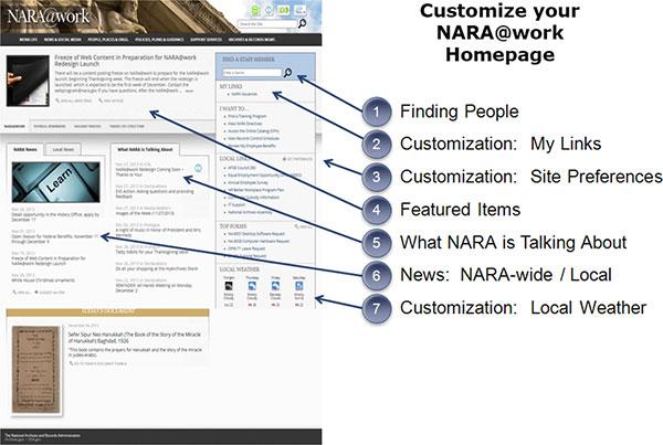 600-x-403-Customize-NARA-homepage-NARA3