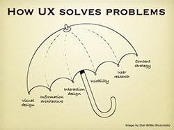 250-x-186-How-UX-Solves-Problems-Umbrella\---image-by-Dan-Willis-uxcrank