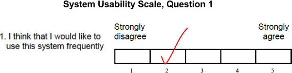 System Usability Scale, question 1: I think that I would like to use this system frequently. On a scale of 1 to 5, with 1 being Strongly disagree and 5 being Strongly agree, number 2 is checked for the answer.