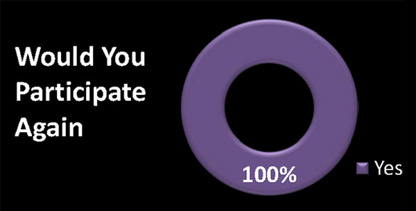 The Would you participate again? graph where 100 percent of respondents answered, Yes