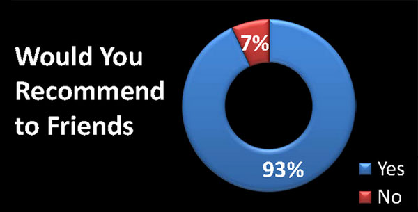 The Would you recommend us? graph where 93 percent of respondents answered, Yes, and 7 percent said, No.
