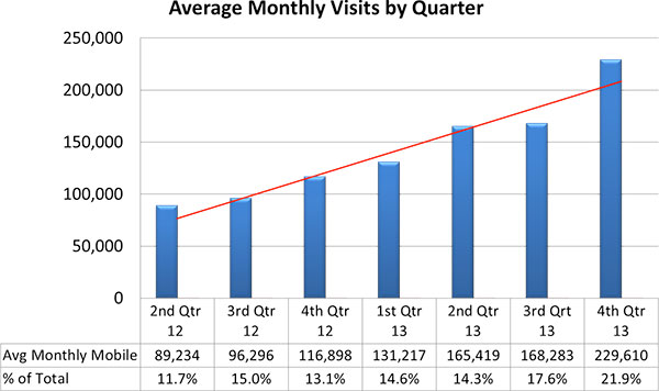 Bar chart showing DFAS average monthly visits by quarter