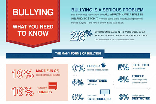 2014 infographic for: Bullying: What You Need to Know. Click for full image.