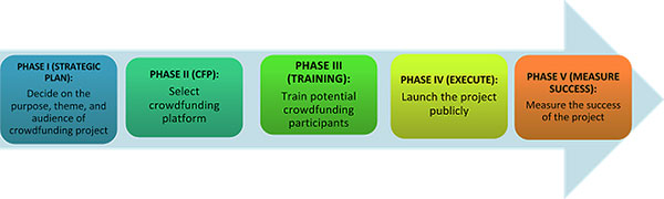 How does crowdfunding work? arrow graphic showing 5 phases: 1) develop a strategic plan, 2) select a crowdfunding platform, 3) train participants, 4) launch the project publicly, and 5) measure success.