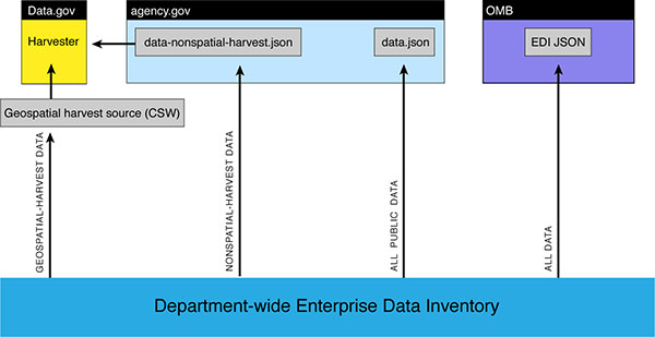 600-x-309-Data-Harvesting-101\---Department-wide-Enterprise-Data-Inventory-chart