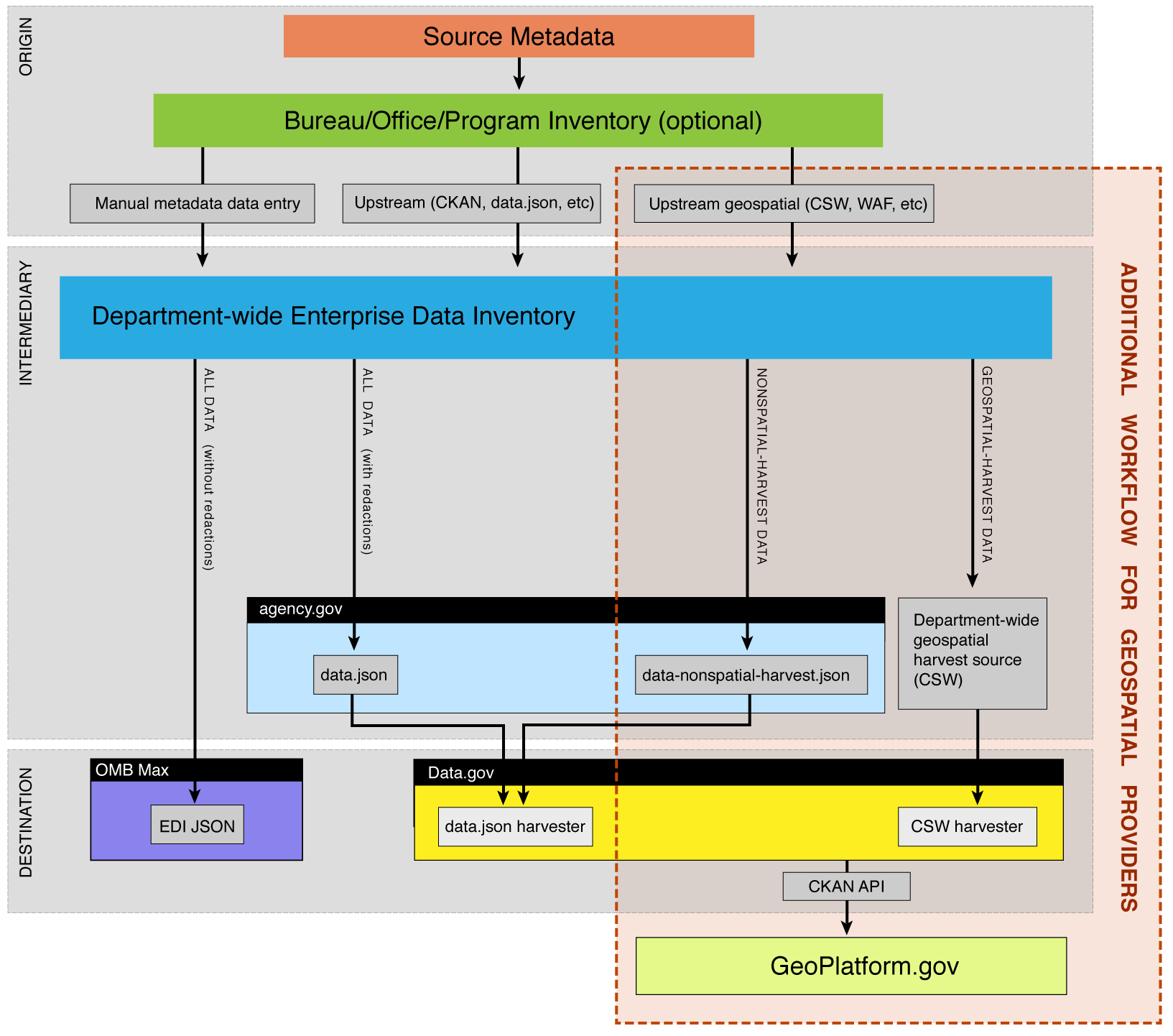 federated harvest architecture diagram