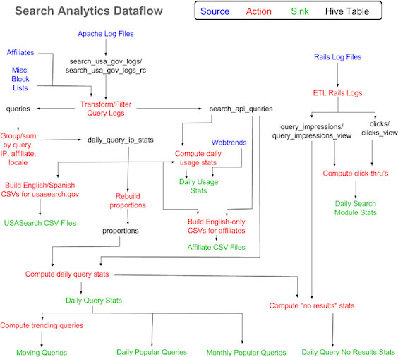 564-x-506-DG-Search-Dataflow-for-Analytics