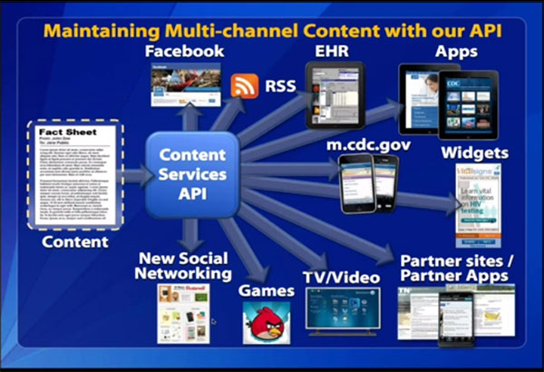 600-x-410-Maintaining-Multi-channel-Content-with-our-API-chart-slide-from-API-Webinar-Series-APIs-for-Dummies-An-Introduction