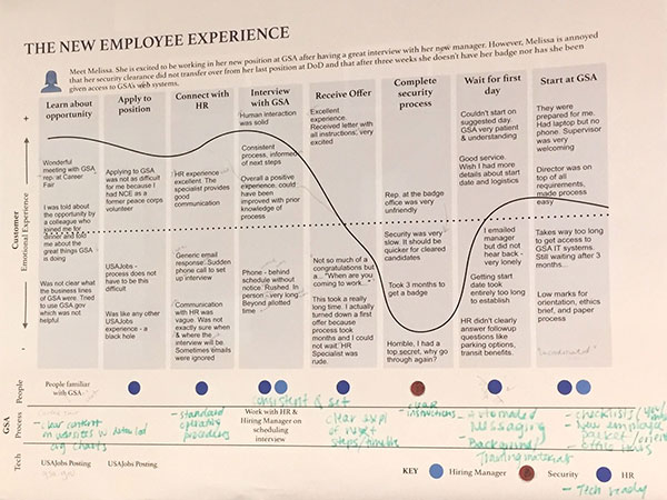 customer journey map of the new employee experience (voice of the internal customer)