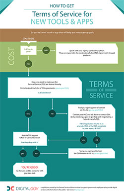 DigitalGov Terms of Service (TOS) flowchart, February 2, 2015
